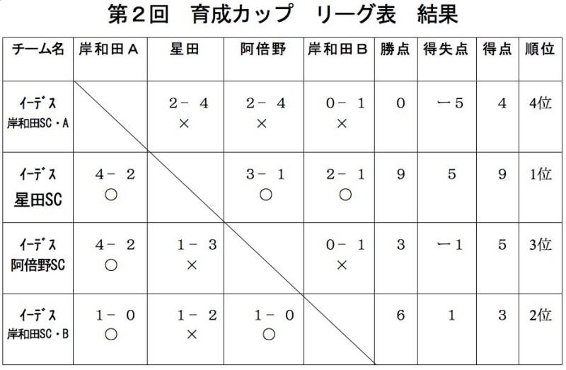 2_ikusei_cup