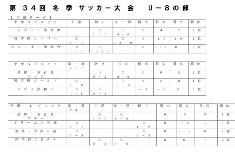 U-8予選結果