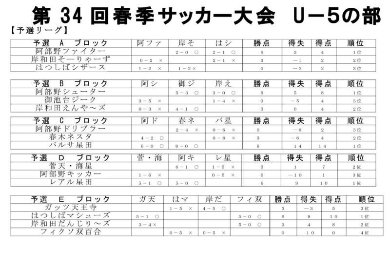 U-5年予選結果